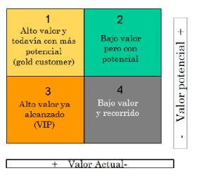 Categorizacion clientes