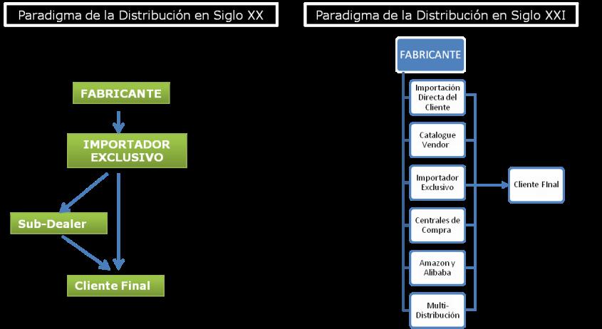 distribucion